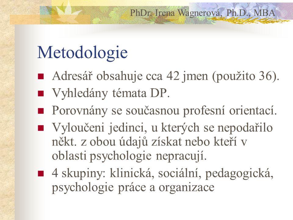 Metodologie Adresář obsahuje cca 42 jmen (použito 36). Vyhledány témata DP. Porovnány se současnou profesní orientací. Vyloučeni jedinci, u kterých se