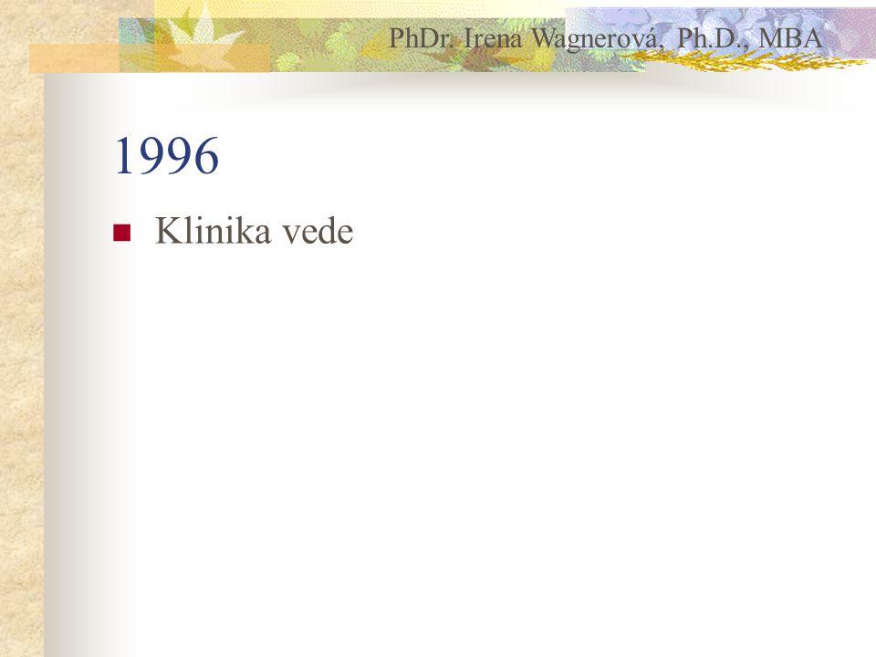 1996 Klinika vede PhDr. Irena Wagnerová, Ph.D., MBA