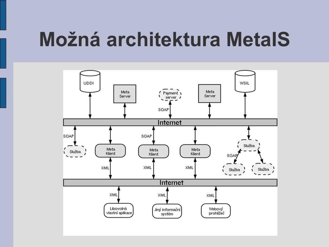 Možná architektura MetaIS