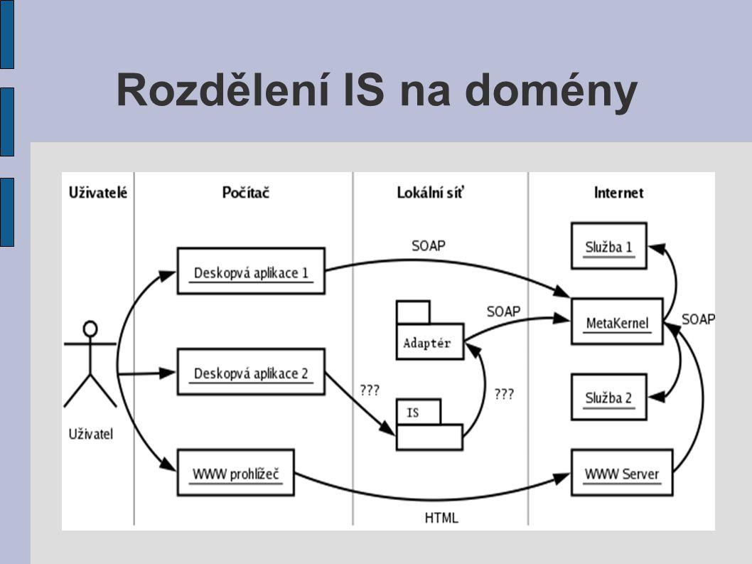 Odkazy ● Microsoft UDDI Business registry node, [online].