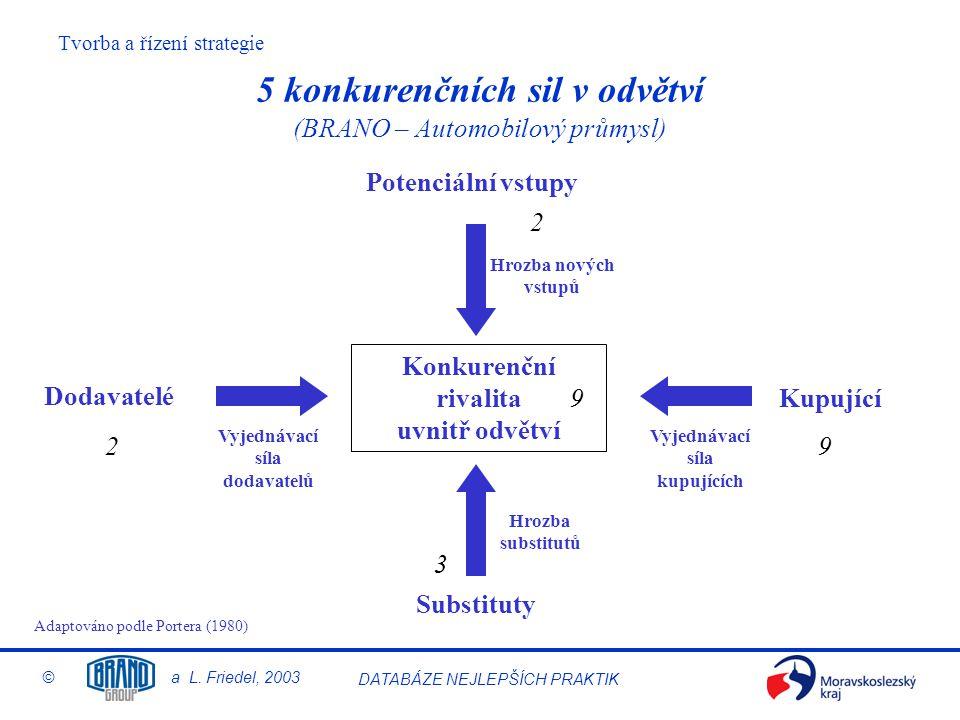Tvorba a řízení strategie © a L. Friedel, 2003 DATABÁZE NEJLEPŠÍCH PRAKTIK 5 konkurenčních sil v odvětví (BRANO – Automobilový průmysl) Dodavatelé Kup