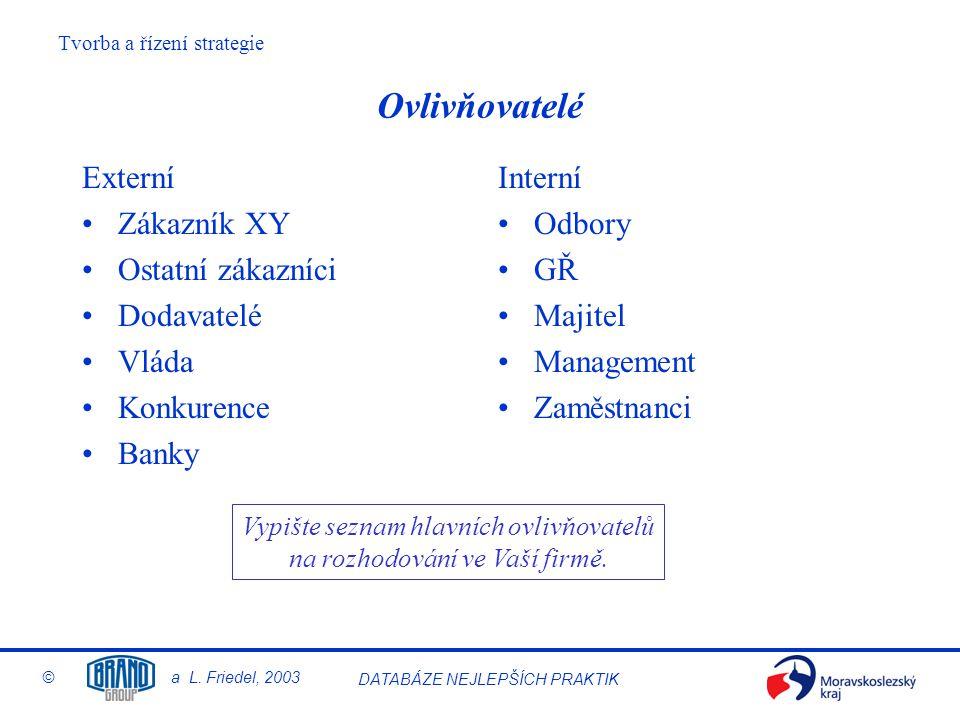 Tvorba a řízení strategie © a L. Friedel, 2003 DATABÁZE NEJLEPŠÍCH PRAKTIK Ovlivňovatelé Externí Zákazník XY Ostatní zákazníci Dodavatelé Vláda Konkur