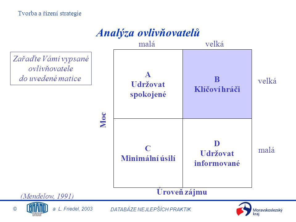 Tvorba a řízení strategie © a L. Friedel, 2003 DATABÁZE NEJLEPŠÍCH PRAKTIK Analýza ovlivňovatelů A Udržovat spokojené C Minimální úsilí B Klíčoví hráč