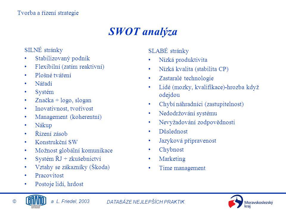 Tvorba a řízení strategie © a L. Friedel, 2003 DATABÁZE NEJLEPŠÍCH PRAKTIK SWOT analýza SILNÉ stránky Stabilizovaný podnik Flexibilní (zatím reaktivní