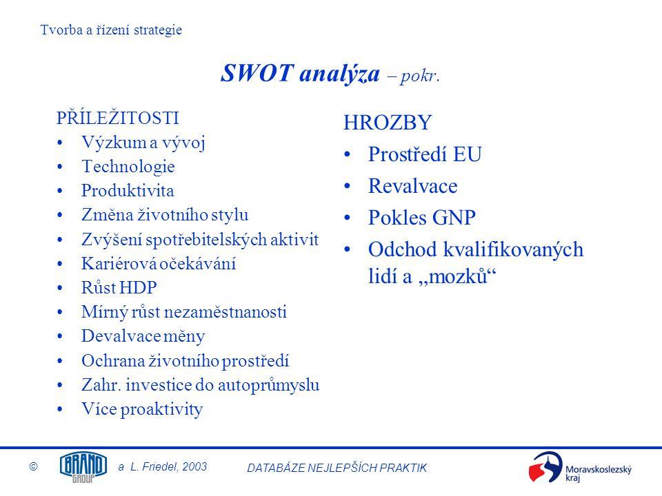 Tvorba a řízení strategie © a L. Friedel, 2003 DATABÁZE NEJLEPŠÍCH PRAKTIK SWOT analýza – pokr. PŘÍLEŽITOSTI Výzkum a vývoj Technologie Produktivita Z