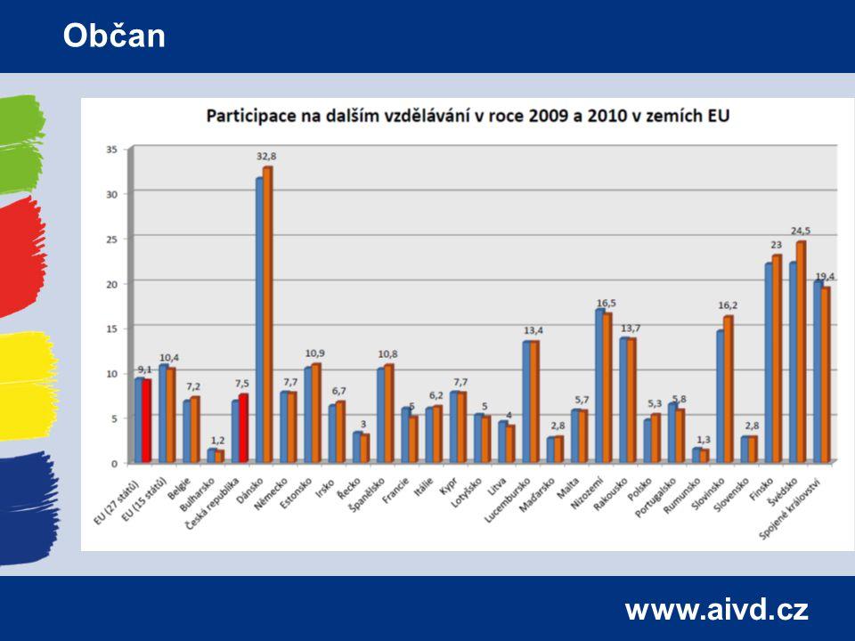 www.aivd.cz Občan