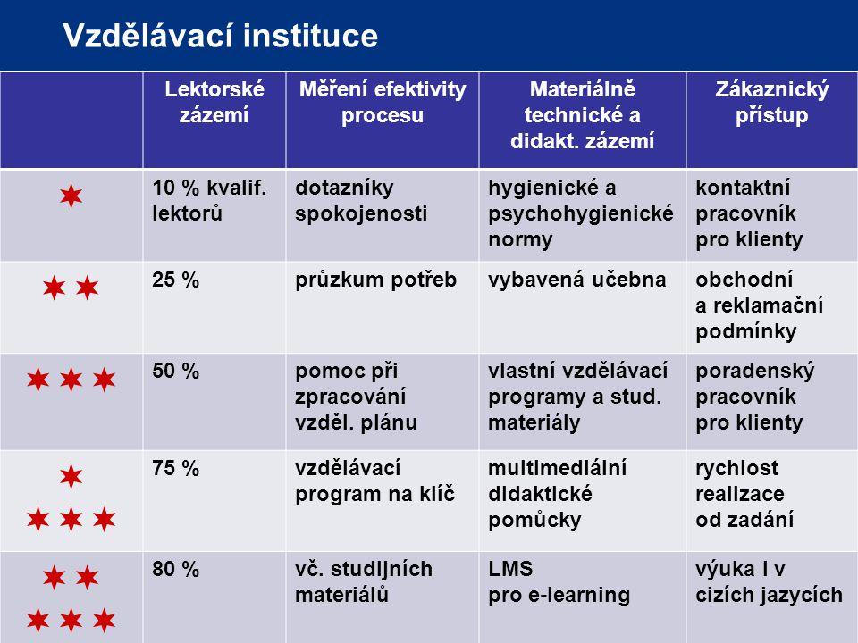 www.aivd.cz Vzdělávací instituce Lektorské zázemí Měření efektivity procesu Materiálně technické a didakt.