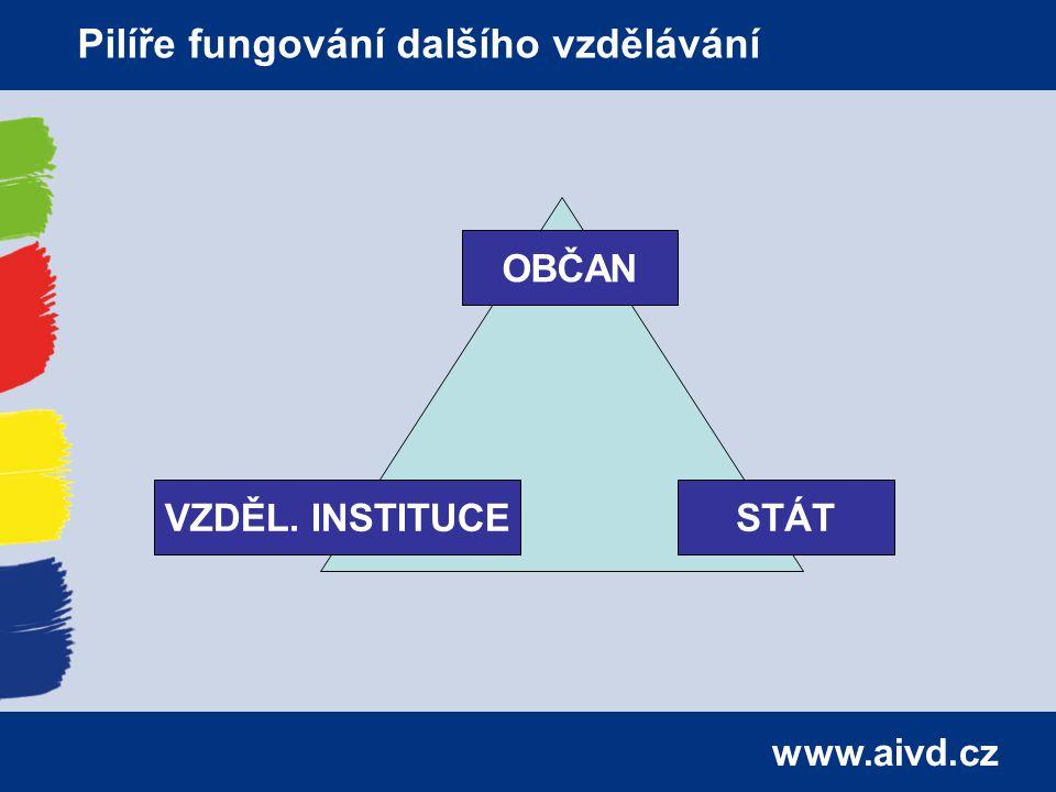 www.aivd.cz Pilíře fungování dalšího vzdělávání OBČAN STÁTVZDĚL. INSTITUCE