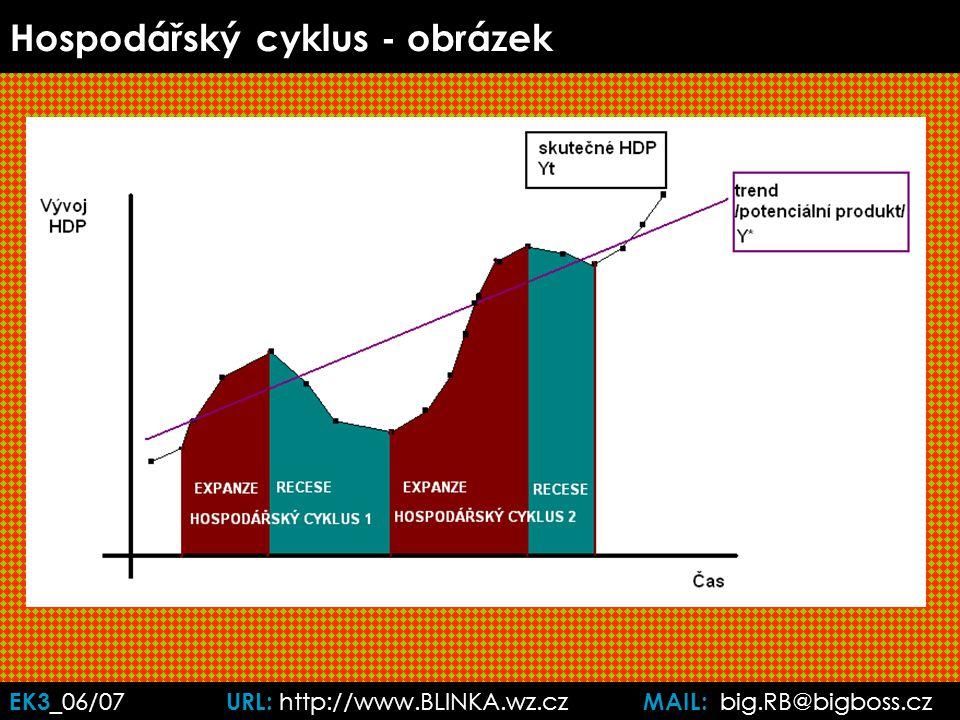 EK3 _06/07 URL: http://www.BLINKA.wz.cz MAIL: big.RB@bigboss.cz Hospodářský cyklus - obrázek