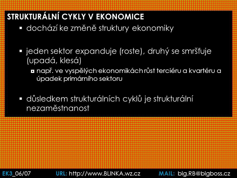 EK3 _06/07 URL: http://www.BLINKA.wz.cz MAIL: big.RB@bigboss.cz STRUKTURÁLNÍ CYKLY V EKONOMICE  dochází ke změně struktury ekonomiky  jeden sektor expanduje (roste), druhý se smršťuje (upadá, klesá) ◘např.