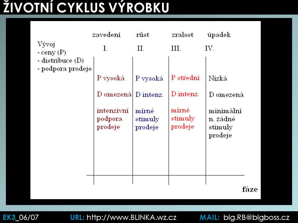 ŽIVOTNÍ CYKLUS VÝROBKU EK3 _06/07 URL: http://www.BLINKA.wz.cz MAIL: big.RB@bigboss.cz