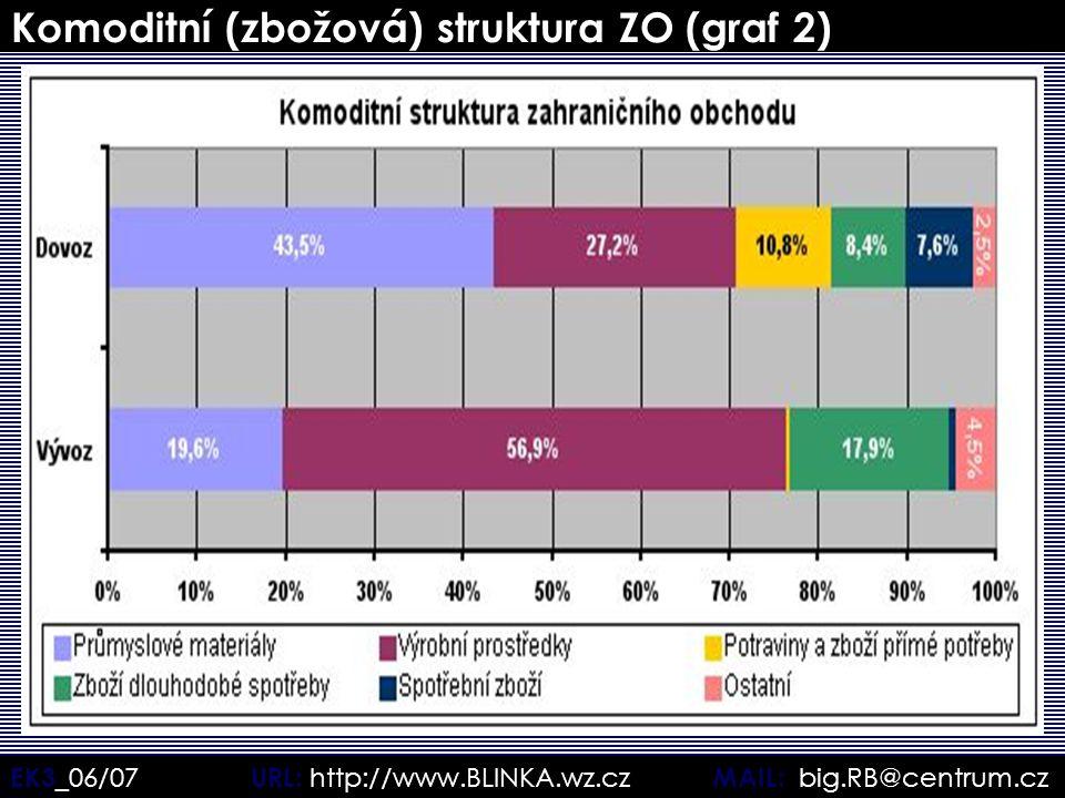 EK3 _06/07 URL: http://www.BLINKA.wz.cz MAIL: big.RB@centrum.cz Komoditní (zbožová) struktura ZO (graf 2)