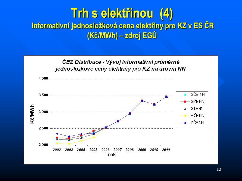 13 Trh s elektřinou (4) Informativní jednosložková cena elektřiny pro KZ v ES ČR (Kč/MWh) – zdroj EGÚ