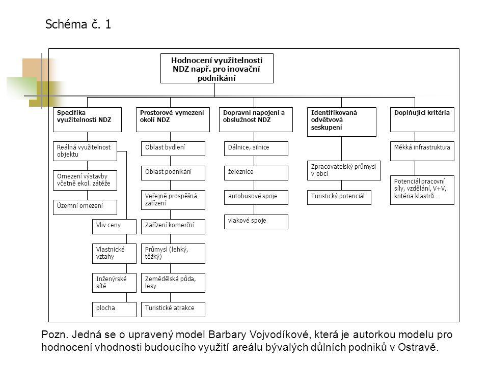 Pozn. Jedná se o upravený model Barbary Vojvodíkové, která je autorkou modelu pro hodnocení vhodnosti budoucího využití areálu bývalých důlních podnik