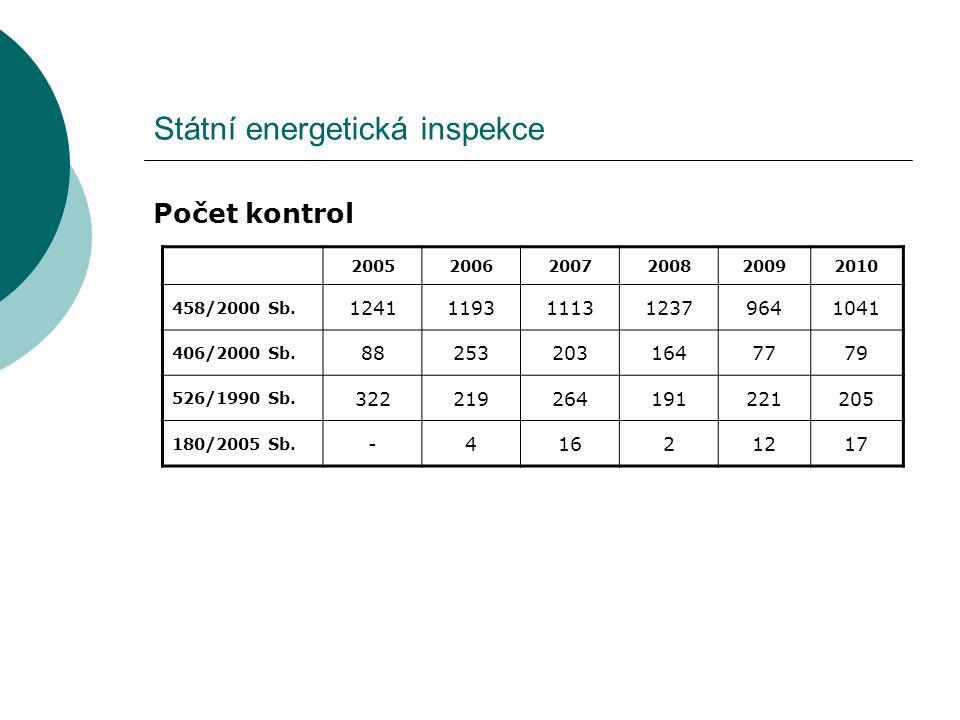 Státní energetická inspekce Počet kontrol 200520062007200820092010 458/2000 Sb. 12411193111312379641041 406/2000 Sb. 882532031647779 526/1990 Sb. 3222