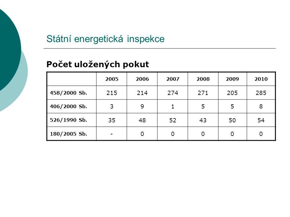 Státní energetická inspekce Počet uložených pokut 200520062007200820092010 458/2000 Sb. 215214274271205285 406/2000 Sb. 391558 526/1990 Sb. 3548524350