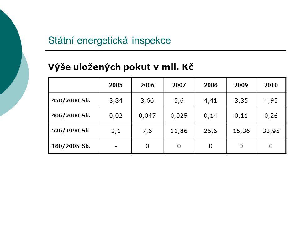 Státní energetická inspekce Výše uložených pokut v mil. Kč 200520062007200820092010 458/2000 Sb. 3,843,665,64,413,354,95 406/2000 Sb. 0,020,0470,0250,