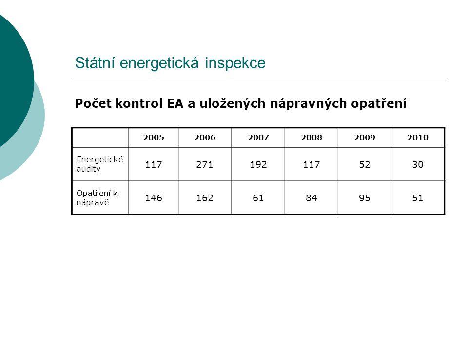 Státní energetická inspekce Počet kontrol EA a uložených nápravných opatření 200520062007200820092010 Energetické audity 1172711921175230 Opatření k n