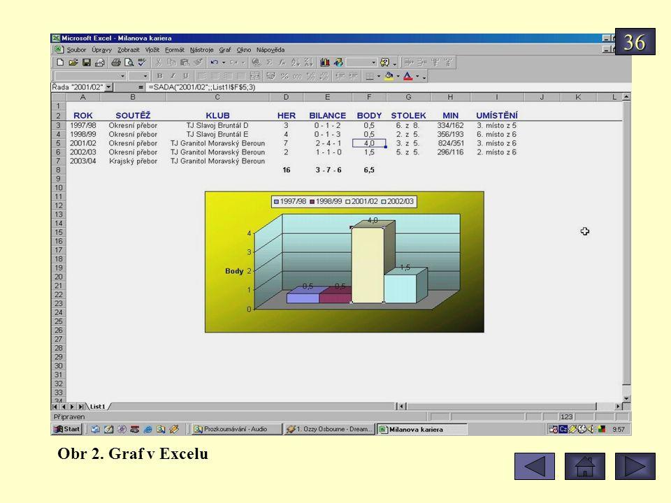 Obr 2. Graf v Excelu 36