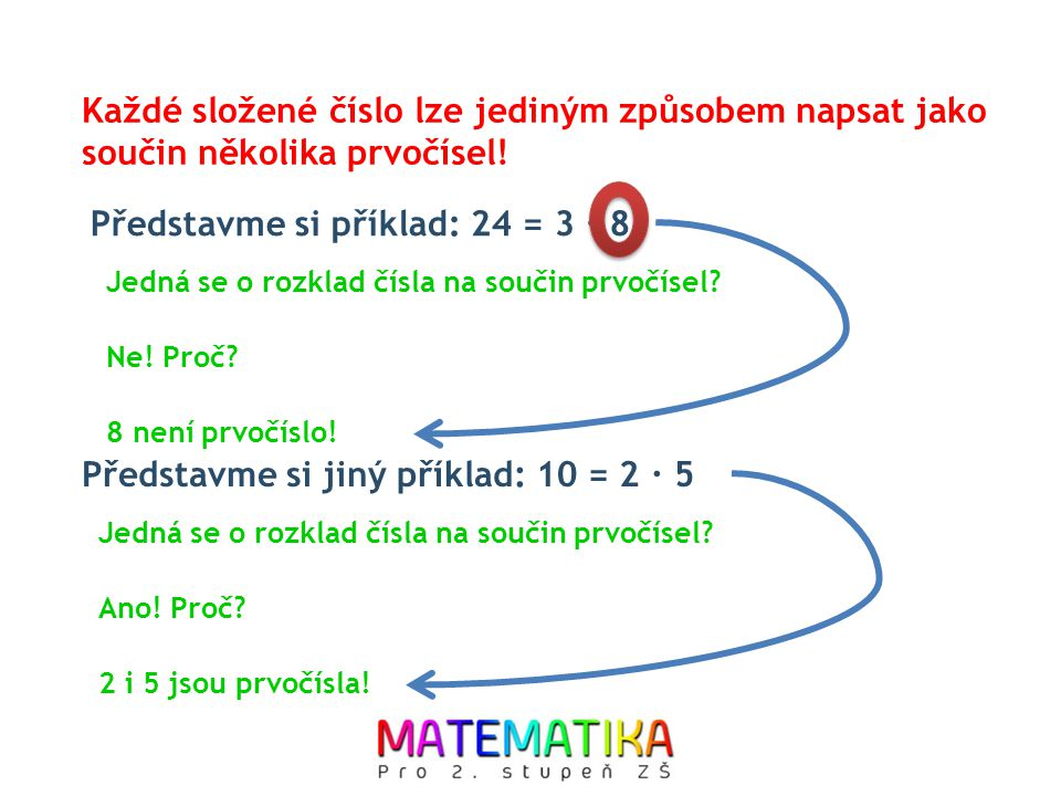 Představme si příklad: 24 = 3 ∙ 8 Každé složené číslo lze jediným způsobem napsat jako součin několika prvočísel! Ne! Proč? 8 není prvočíslo! Jedná se