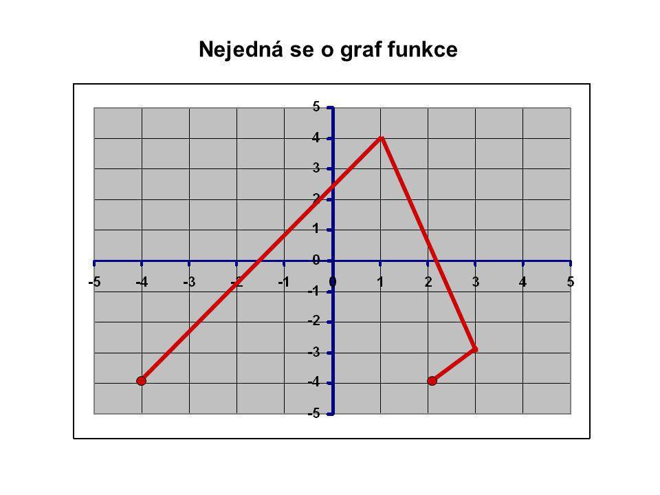 Nejedná se o graf funkce