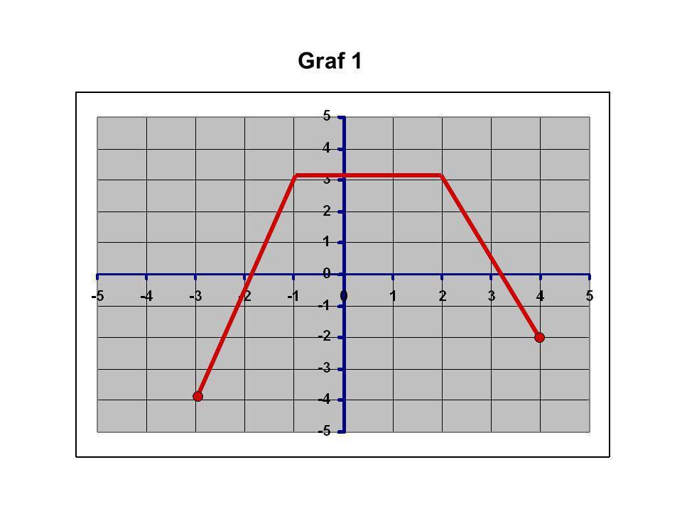 Graf 1
