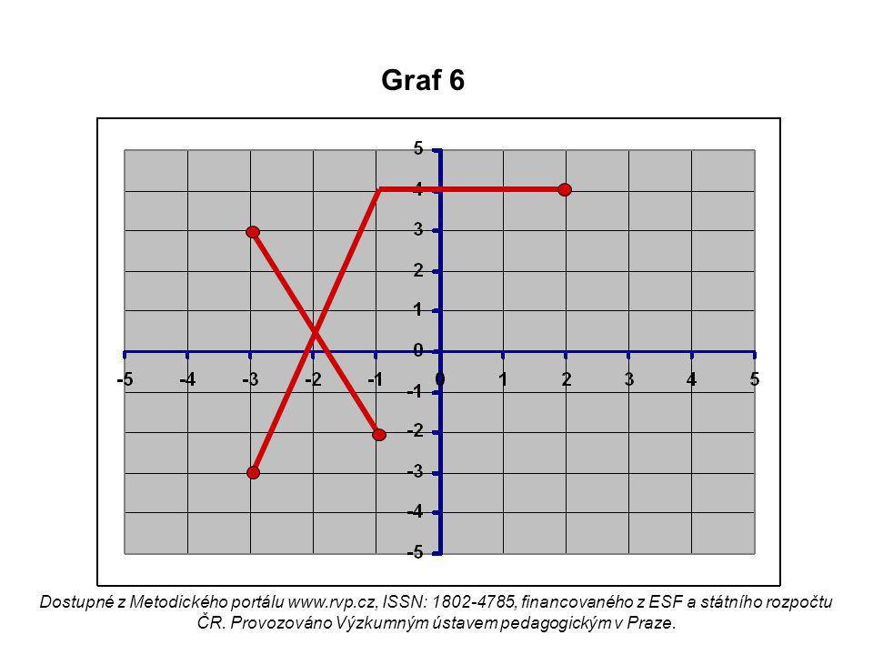 Graf 6 Dostupné z Metodického portálu www.rvp.cz, ISSN: 1802-4785, financovaného z ESF a státního rozpočtu ČR. Provozováno Výzkumným ústavem pedagogic