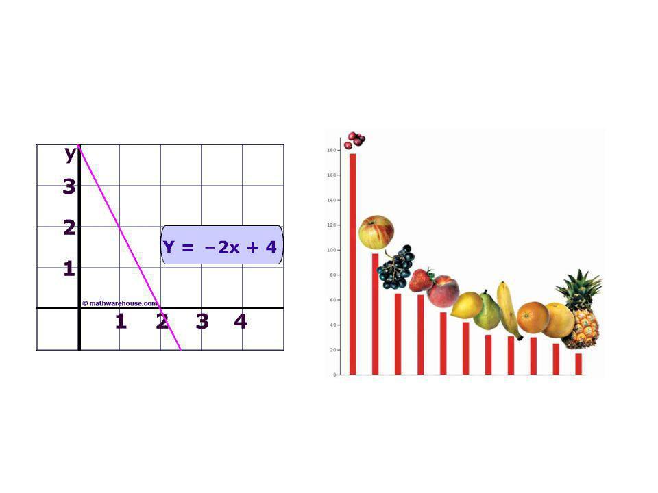 Funkce - příklady 1.Sestavte tabulku závislosti obsahu obdélníku na délce jeho jedné strany.