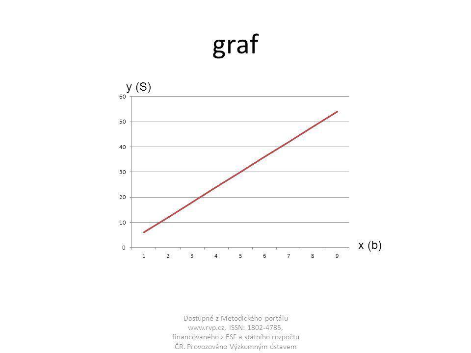 graf Dostupné z Metodického portálu www.rvp.cz, ISSN: 1802-4785, financovaného z ESF a státního rozpočtu ČR. Provozováno Výzkumným ústavem pedagogický