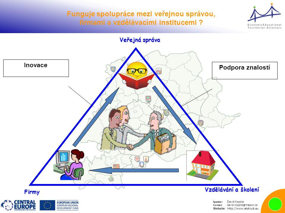 Speaker: David Koppitz Contact: david.koppitz @ mepco.cz Website:http://www.etstruct.eu Inovace Podpora znalostí Funguje spolupráce mezi veřejnou správou, firmami a vzdělávacími institucemi .