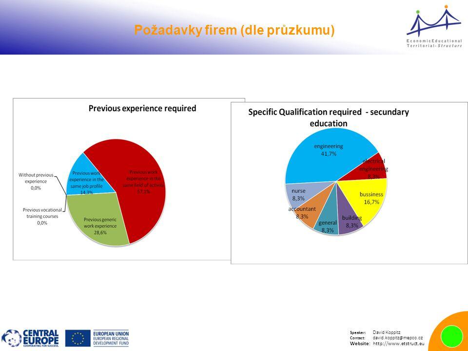 Speaker: David Koppitz Contact: david.koppitz @ mepco.cz Website:http://www.etstruct.eu Požadavky firem (dle průzkumu)