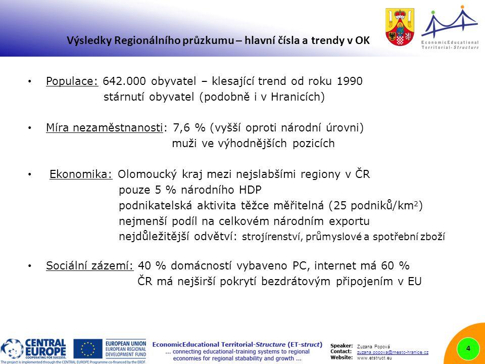 Zuzana Popová zuzana.popova@mesto-hranice.cz www.etstruct.eu Výsledky Regionálního průzkumu – hlavní čísla a trendy v OK Populace: 642.000 obyvatel – klesající trend od roku 1990 stárnutí obyvatel (podobně i v Hranicích) Míra nezaměstnanosti: 7,6 % (vyšší oproti národní úrovni) muži ve výhodnějších pozicích Ekonomika: Olomoucký kraj mezi nejslabšími regiony v ČR pouze 5 % národního HDP podnikatelská aktivita těžce měřitelná (25 podniků/km 2 ) nejmenší podíl na celkovém národním exportu nejdůležitější odvětví: strojírenství, průmyslové a spotřební zboží Sociální zázemí: 40 % domácností vybaveno PC, internet má 60 % ČR má nejširší pokrytí bezdrátovým připojením v EU 4