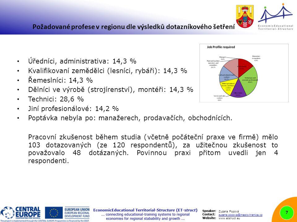 Zuzana Popová zuzana.popova@mesto-hranice.cz www.etstruct.eu Úředníci, administrativa: 14,3 % Kvalifikovaní zemědělci (lesníci, rybáři): 14,3 % Řemeslníci: 14,3 % Dělníci ve výrobě (strojírenství), montéři: 14,3 % Technici: 28,6 % Jiní profesionálové: 14,2 % Poptávka nebyla po: manažerech, prodavačích, obchodnících.
