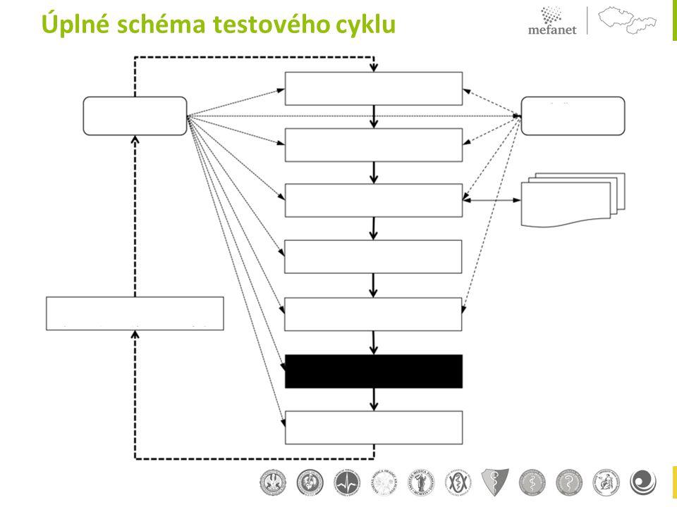 Úplné schéma testového cyklu