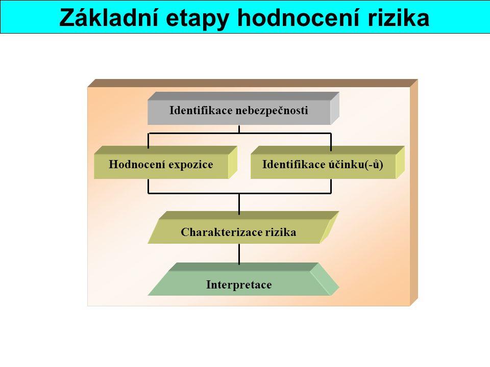 Základní etapy hodnocení rizika Identifikace nebezpečnosti Hodnocení expoziceIdentifikace účinku(-ů) Charakterizace rizika Interpretace