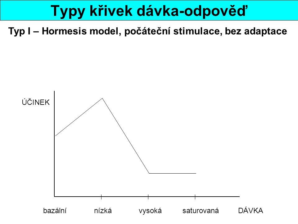 Typy křivek dávka-odpověď bazální nízká vysoká saturovaná DÁVKA ÚČINEK Typ I – Hormesis model, počáteční stimulace, bez adaptace