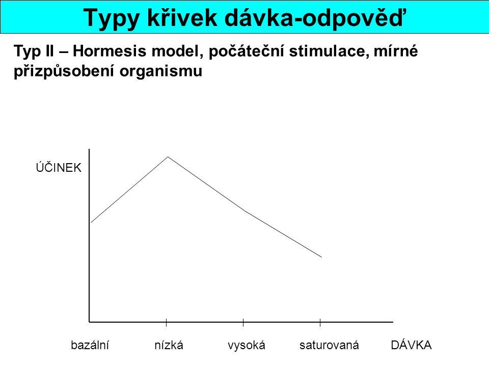 Typy křivek dávka-odpověď bazální nízká vysoká saturovaná DÁVKA ÚČINEK Typ II – Hormesis model, počáteční stimulace, mírné přizpůsobení organismu