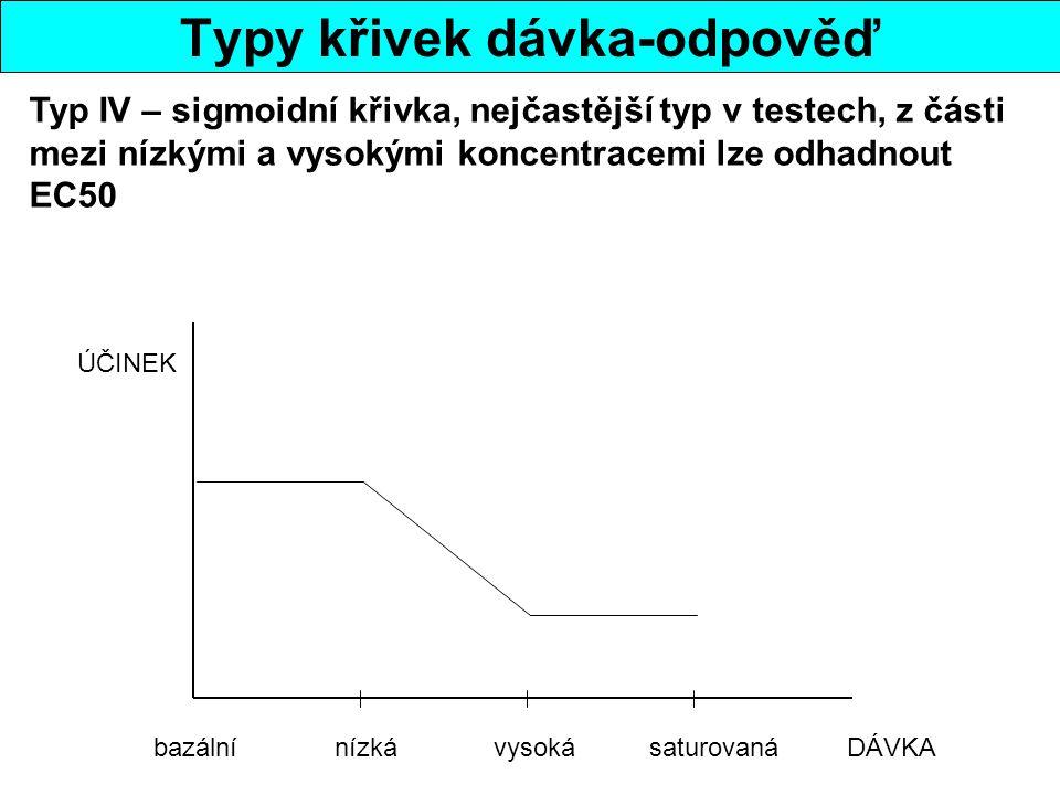 Typy křivek dávka-odpověď bazální nízká vysoká saturovaná DÁVKA ÚČINEK Typ IV – sigmoidní křivka, nejčastější typ v testech, z části mezi nízkými a vysokými koncentracemi lze odhadnout EC50