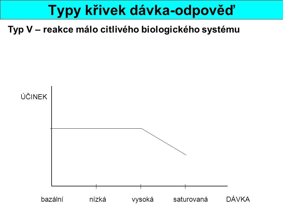Typy křivek dávka-odpověď bazální nízká vysoká saturovaná DÁVKA ÚČINEK Typ V – reakce málo citlivého biologického systému