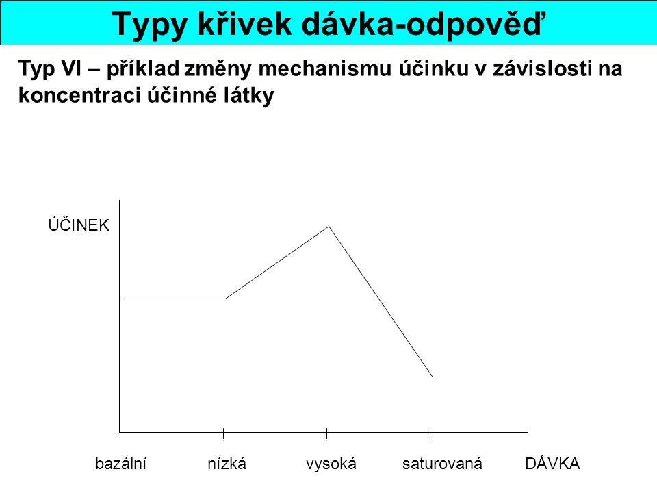 Typy křivek dávka-odpověď bazální nízká vysoká saturovaná DÁVKA ÚČINEK Typ VI – příklad změny mechanismu účinku v závislosti na koncentraci účinné látky
