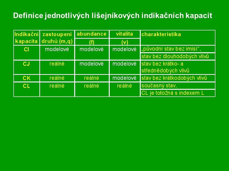 Definice jednotlivých lišejníkových indikačních kapacit