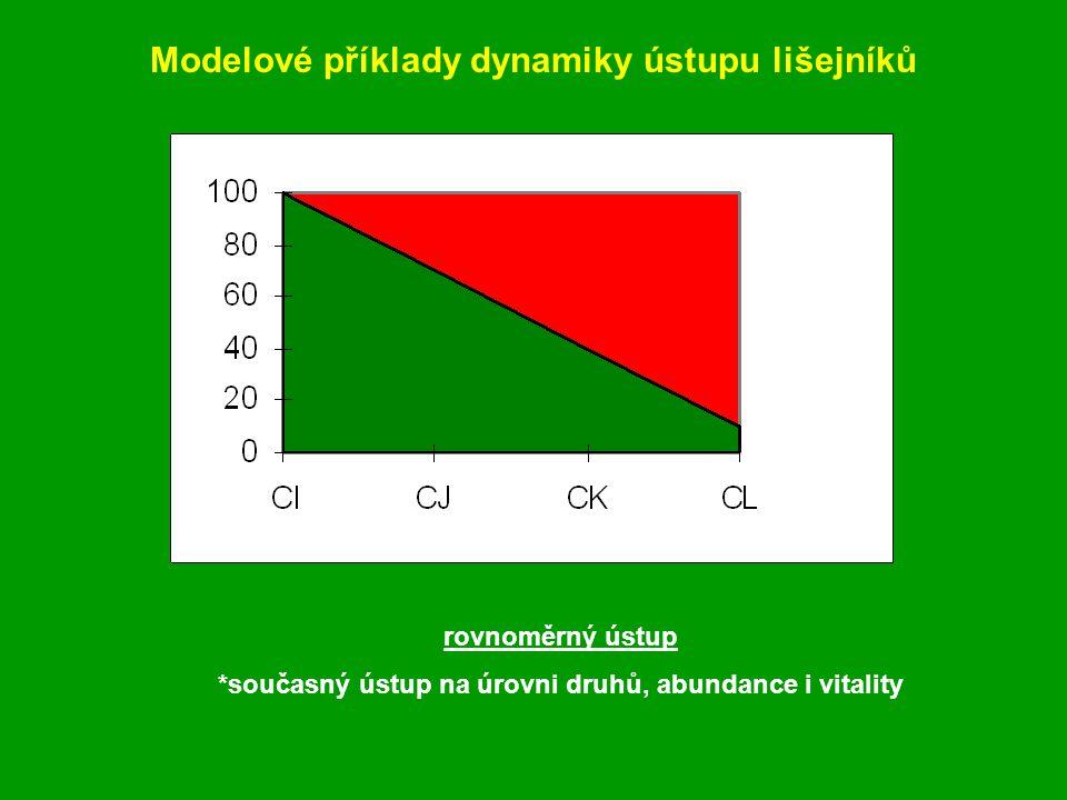 Modelové příklady dynamiky ústupu lišejníků rovnoměrný ústup *současný ústup na úrovni druhů, abundance i vitality