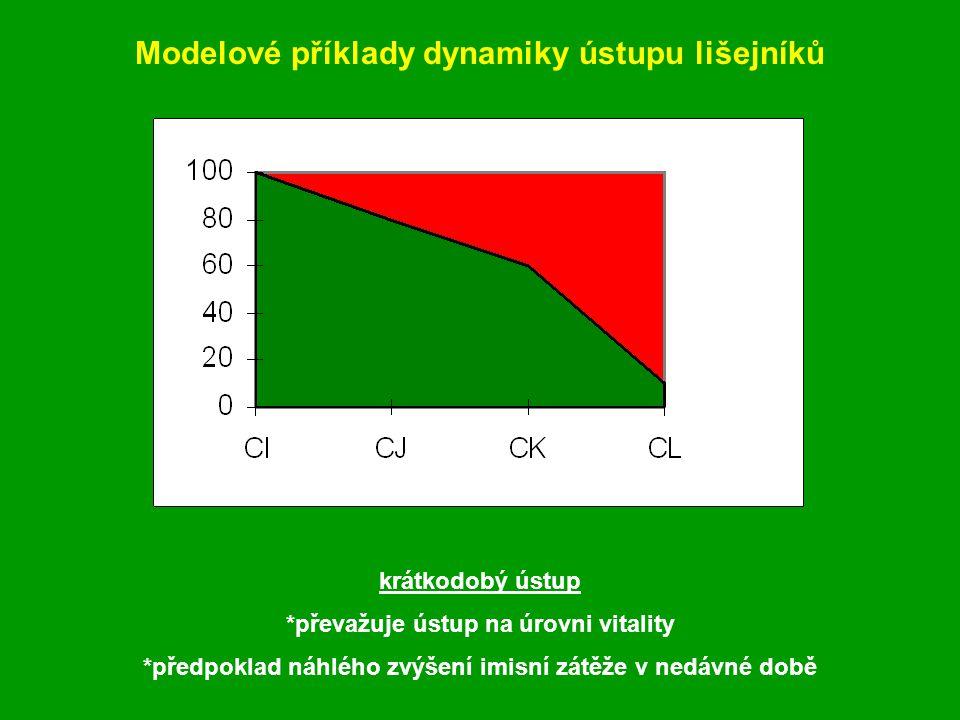 Modelové příklady dynamiky ústupu lišejníků krátkodobý ústup *převažuje ústup na úrovni vitality *předpoklad náhlého zvýšení imisní zátěže v nedávné době