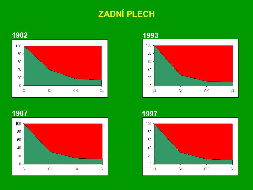 1982 1987 1993 1997 ZADNÍ PLECH
