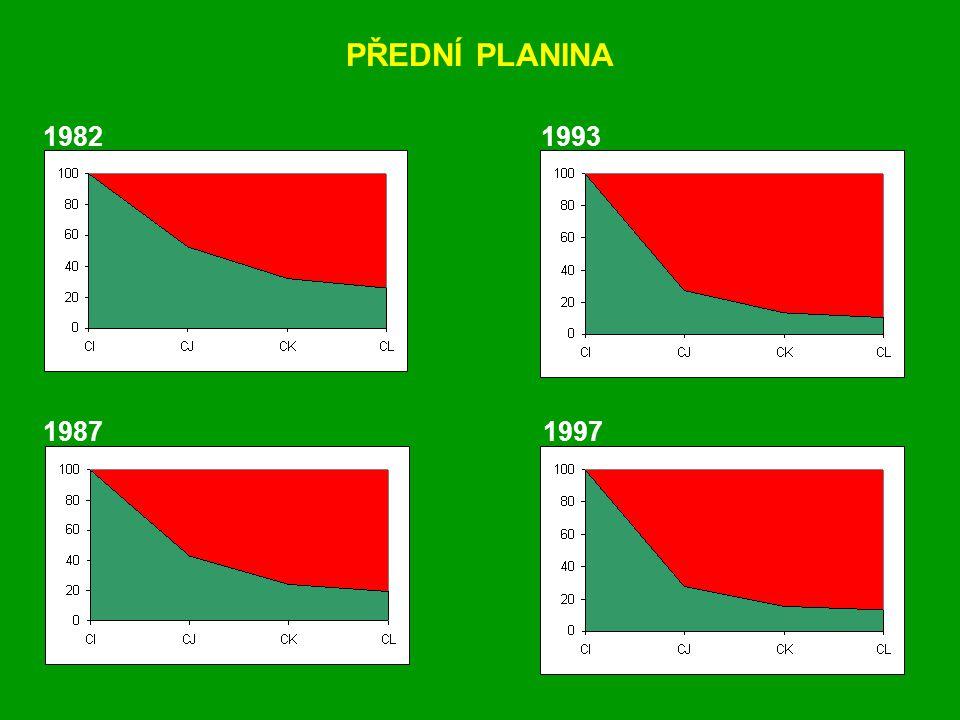 1982 1987 1993 1997 PŘEDNÍ PLANINA