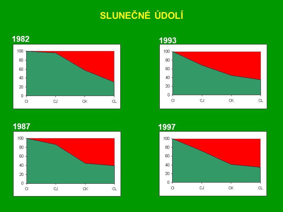 1982 1987 1993 1997 SLUNEČNÉ ÚDOLÍ