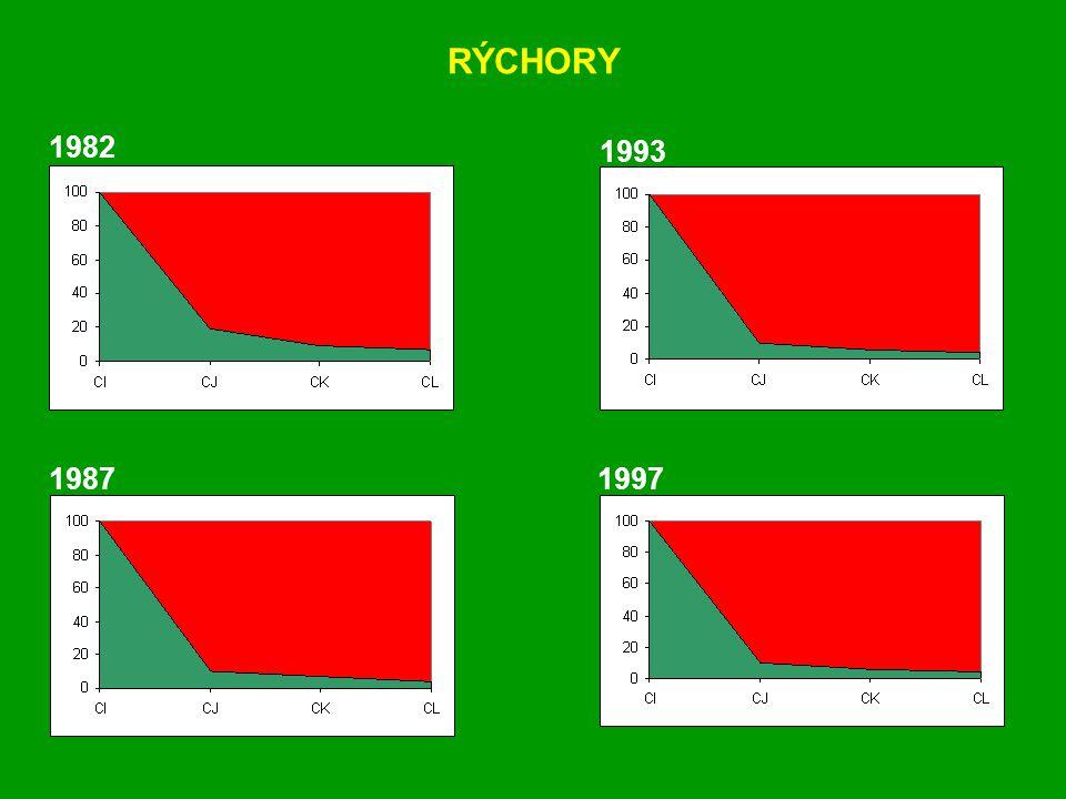 1982 1987 1993 1997 RÝCHORY