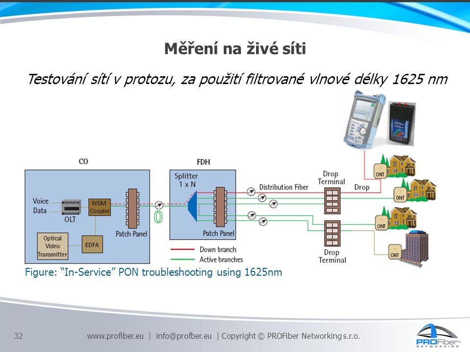 """Měření na živé síti Figure: """"In-Service"""" PON troubleshooting using 1625nm Testování sítí v protozu, za použití filtrované vlnové délky 1625 nm 32 www."""