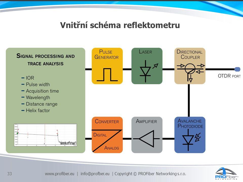 Vnitřní schéma reflektometru 33 www.profiber.eu | info@profber.eu | Copyright © PROFiber Networking s.r.o.