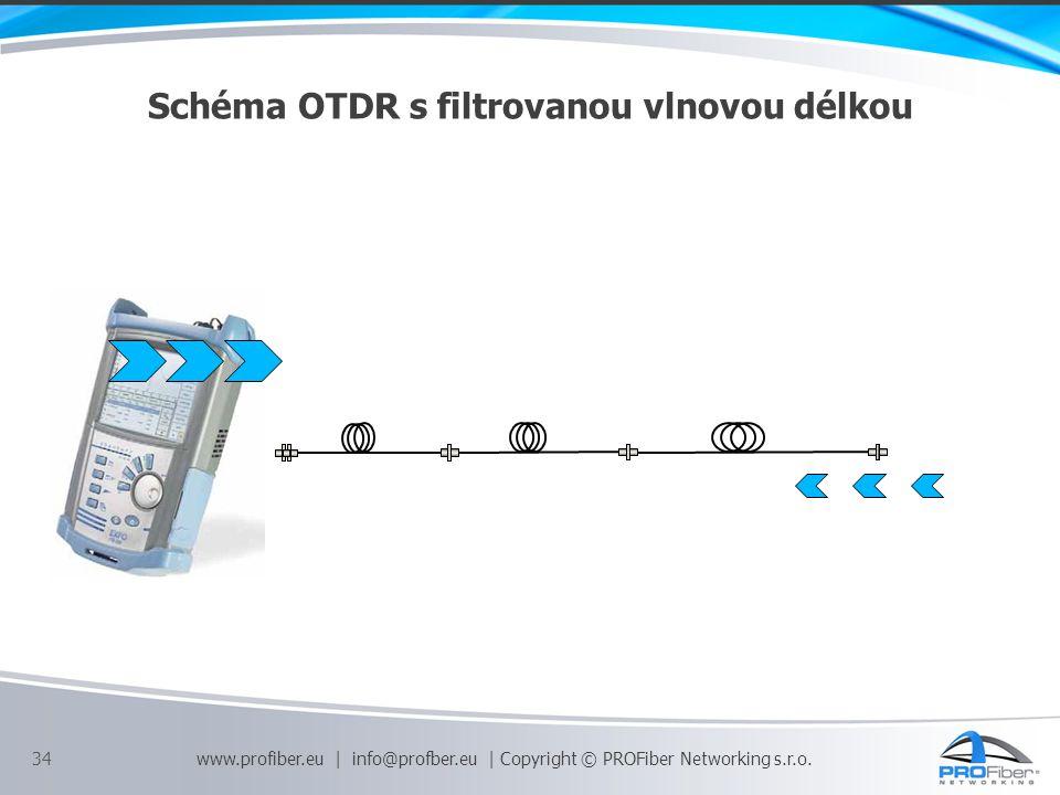 Schéma OTDR s filtrovanou vlnovou délkou 34 www.profiber.eu | info@profber.eu | Copyright © PROFiber Networking s.r.o.